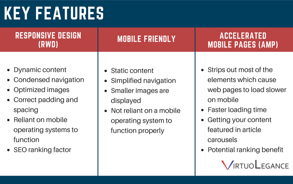 What You Need To Know About Responsive Web Design